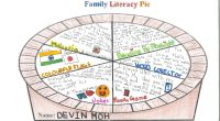 """Family Literacy Day was January 27th. Students and their family were encouraged to create a family pie by choosing 7 or more """"ingredients"""" to do over 7 days."""